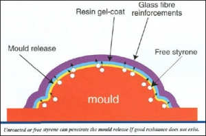 Choosing the correct mould release – Part 2   Link